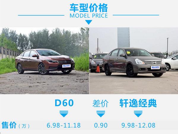 几部爱疯X就能买新车 启辰D60对比日产轩逸经典-图2