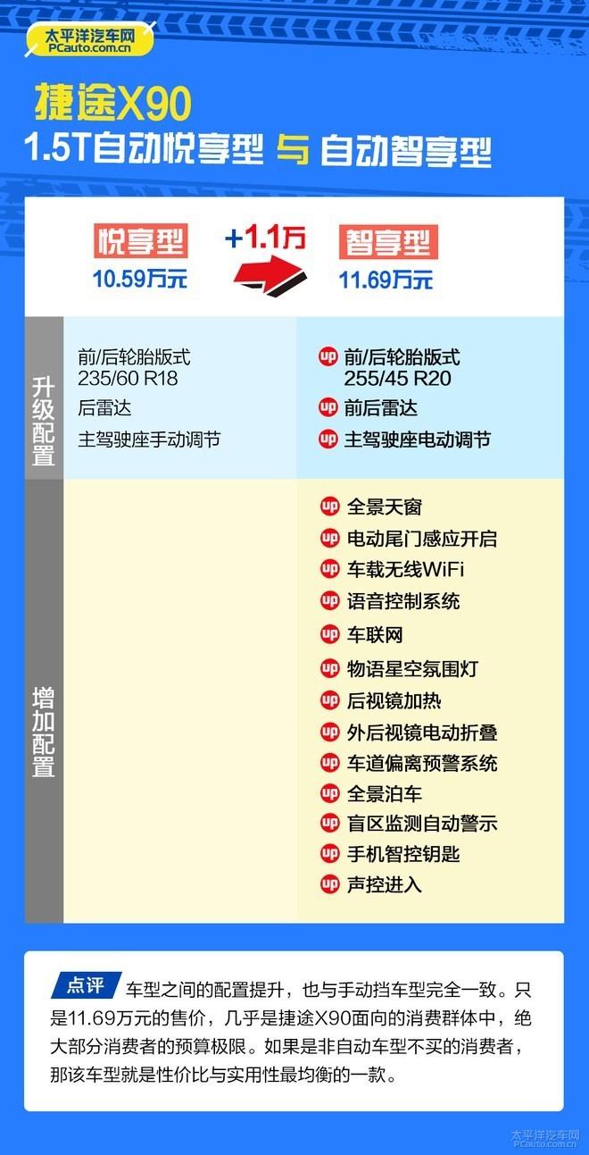 推荐购买1.5T智享型 捷途X90购车手册
