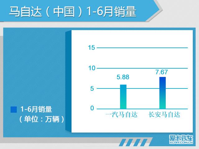 马自达在华预期销量29万 小型suv下半年推出