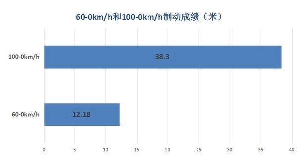 动力和经济性让人满意 试驾评测思域180TURBO-图10