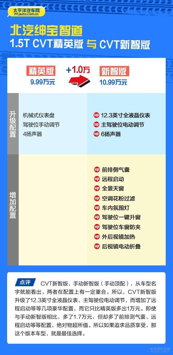 推荐1.5T手动新智版 北汽绅宝智道购车手册
