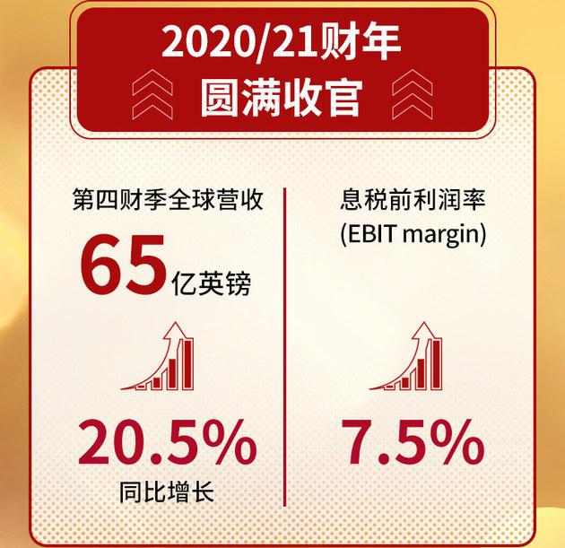 中国带动全球业务增长 捷豹路虎第四财季全球营收65亿英镑