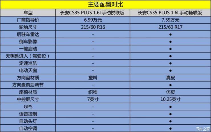 长安汽车 长安CS35 PLUS 2018款 1.6L 手动悦联版