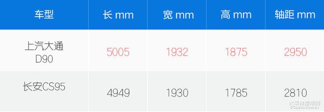 上汽大通D90对比长安CS95