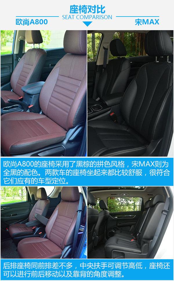 入门级MPV大PK 长安欧尚A800对比比亚迪宋MAX-图1