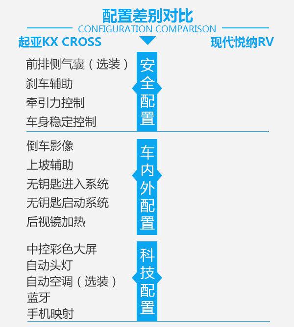 起亚KX CROSS对比现代悦纳RV-图3