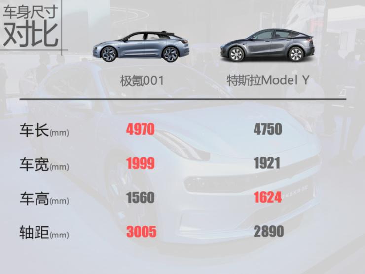 极氪001对比Model Y