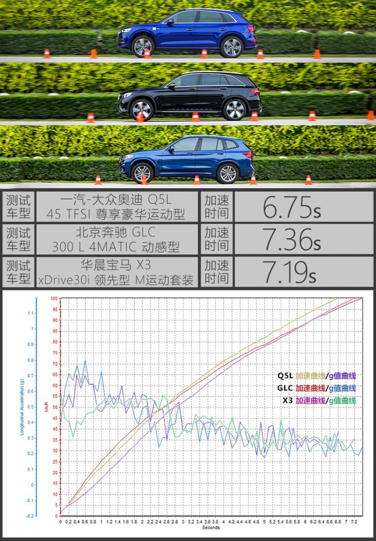 Q5L/GLC/X3对比评测测试