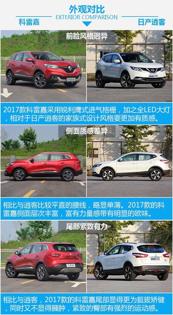 20万买高性价比SUV 东风雷诺2017款科雷嘉/日产逍客选谁?-图4