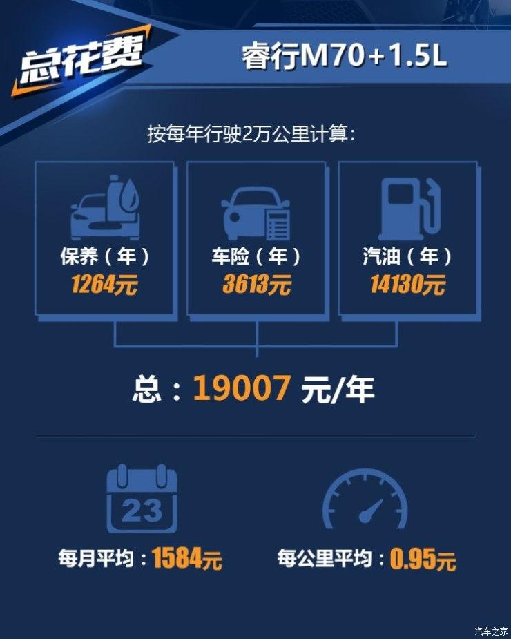 长安轻型车 睿行M70 2018款 1.5L舒适型平顶背掀门DAM15DL
