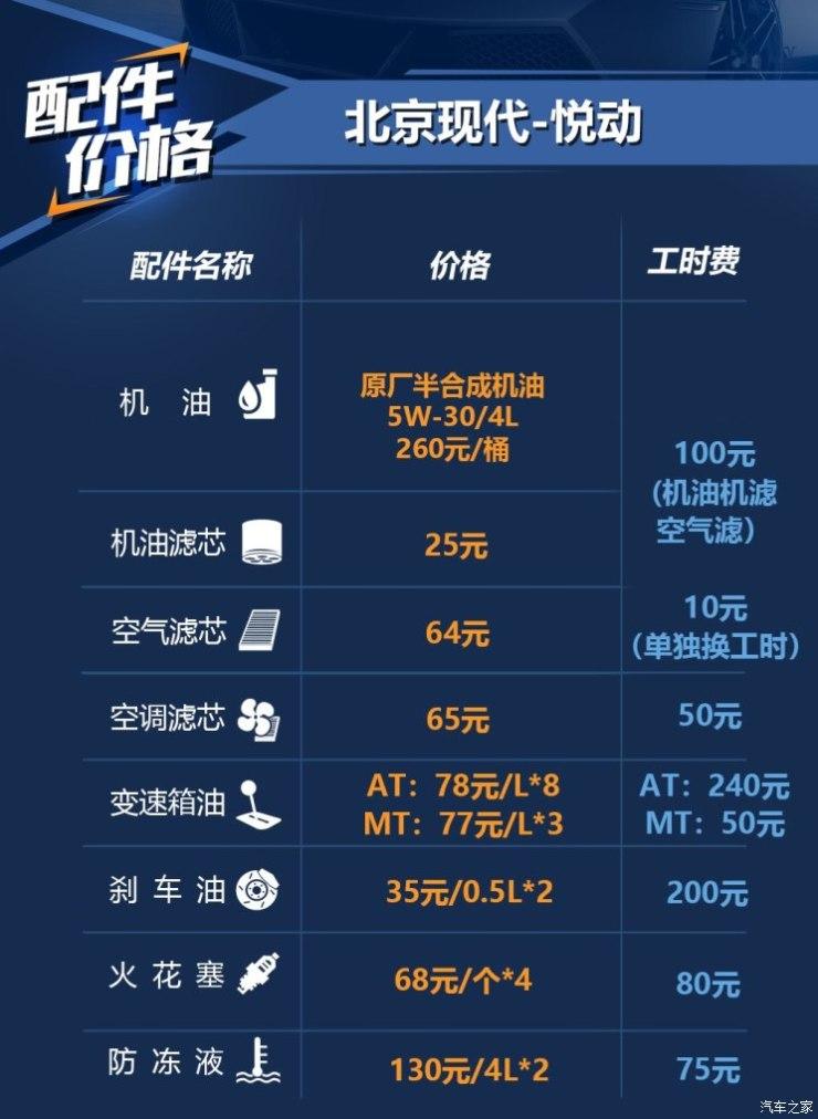 北京现代 悦动 2018款 1.6L 自动悦目版GL