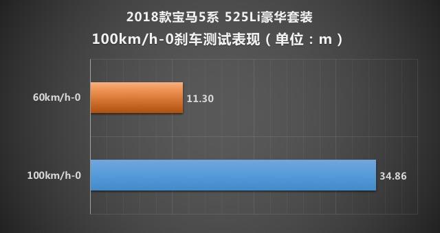 整体表现优异 爱卡测试2018款宝马525Li