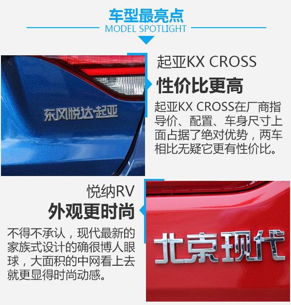 颜值弥补实用性?起亚KX CROSS对比现代悦纳RV-图3