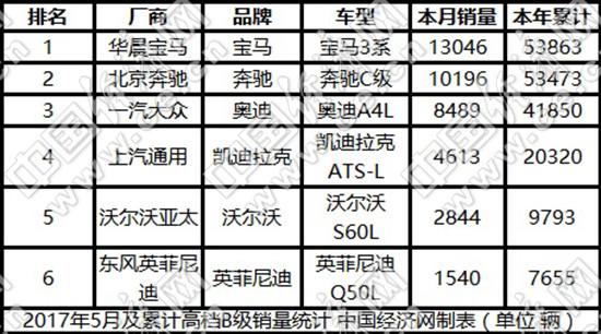 在走访北京宝马4S店时了解,3系以其出色的性价比,获得了消费者青睐,近两个月取得了不错的终端销量;但销售人员也坦言:因为有将近20%的价格优惠,低配车型价格已下探到24万元左右,对今年2月底上市的1系三厢造成冲击。此外,去年上市的2系车型,同样面临价格挤压的问题。