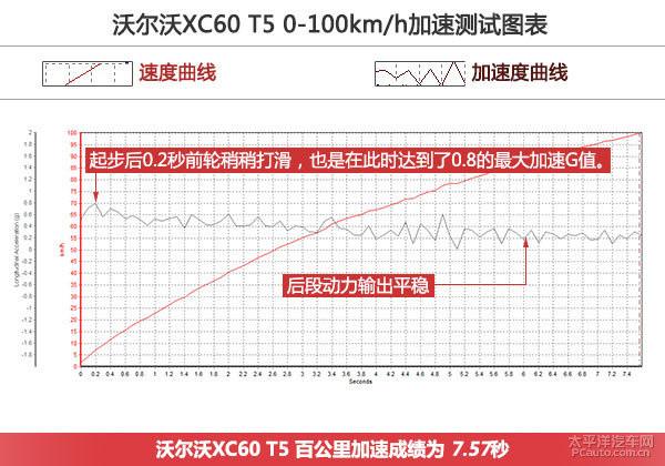 不谈安全谈点什么 测试2016款沃尔沃XC60 T5