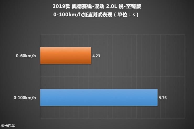 广汽本田奥德赛锐·混动测试成绩