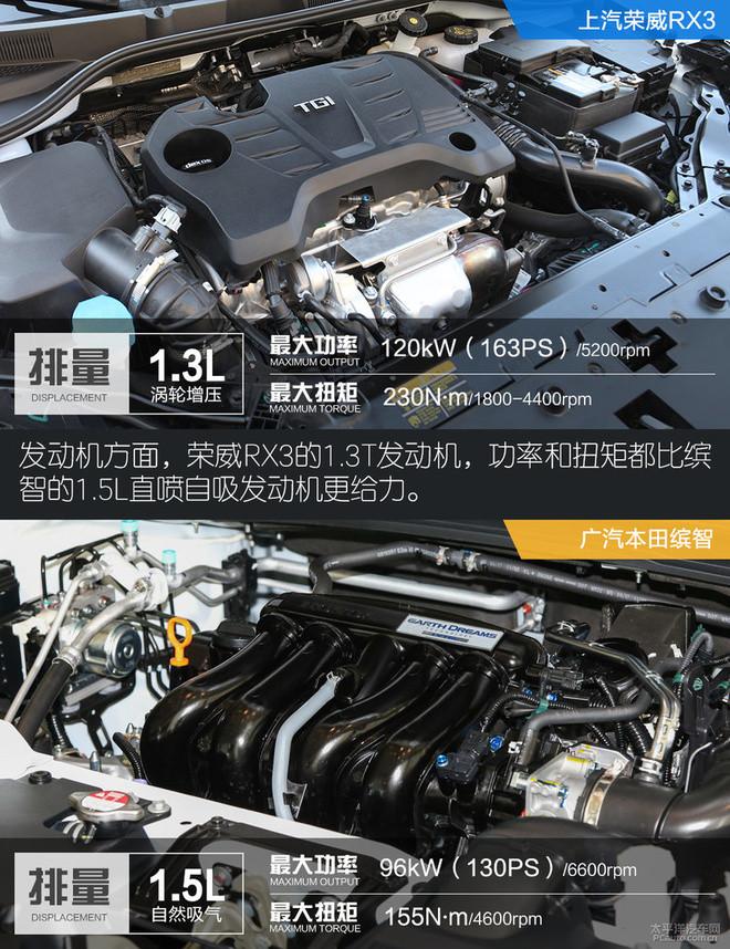 荣威RX3对比本田缤智