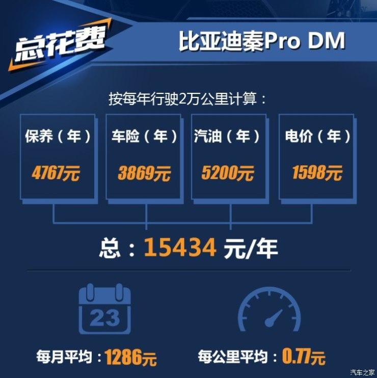 比亚迪 秦Pro尊宝娱乐老虎机送彩金的网站 2019款 DM 1.5TI 自动智联锐耀型