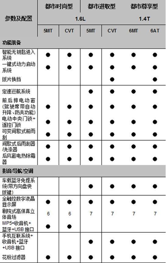 曝长安铃木骁途详细配置 2种动力/7款车型
