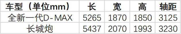 江西五十铃全新D-MAX上市 00.00万元/