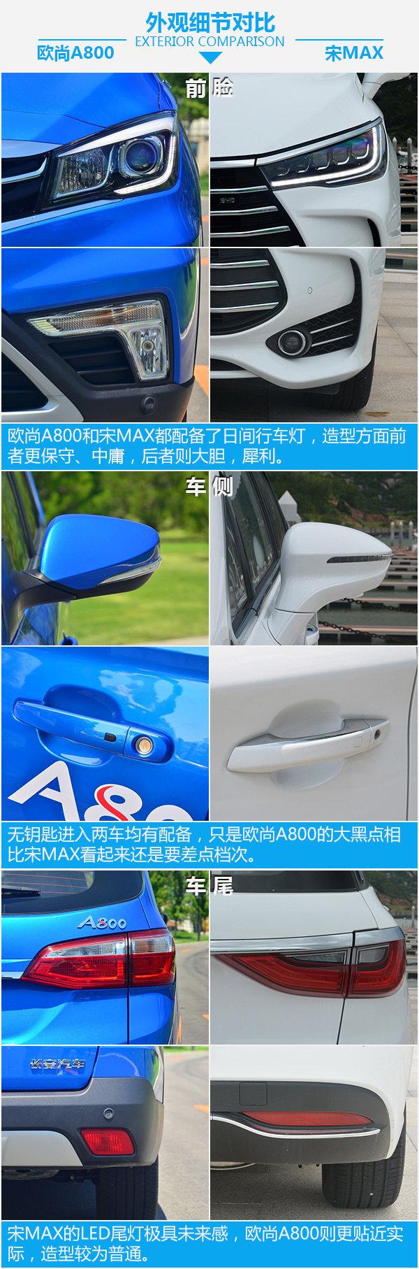 入门级MPV大PK 长安欧尚A800对比比亚迪宋MAX-图5