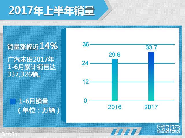 广汽本田前6月销量增长14% TLX-L将上市