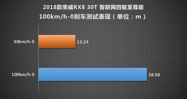 表现不俗 荣威RX8 30T四驱版性能测试
