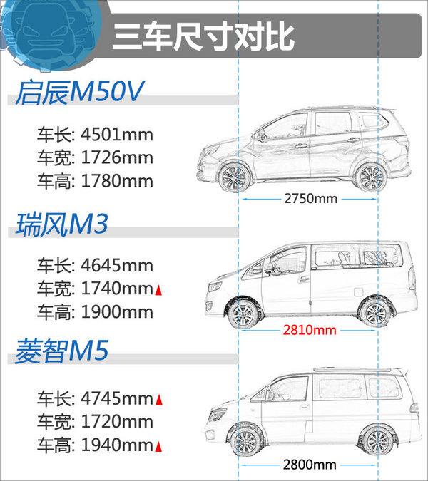 花8万拼车接送孩子 启辰M50/瑞风M3/菱智M5-图1