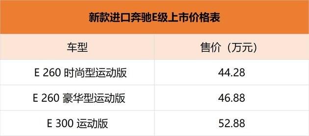 进口更香? 新款进口奔驰E级售44.28-52.88万元
