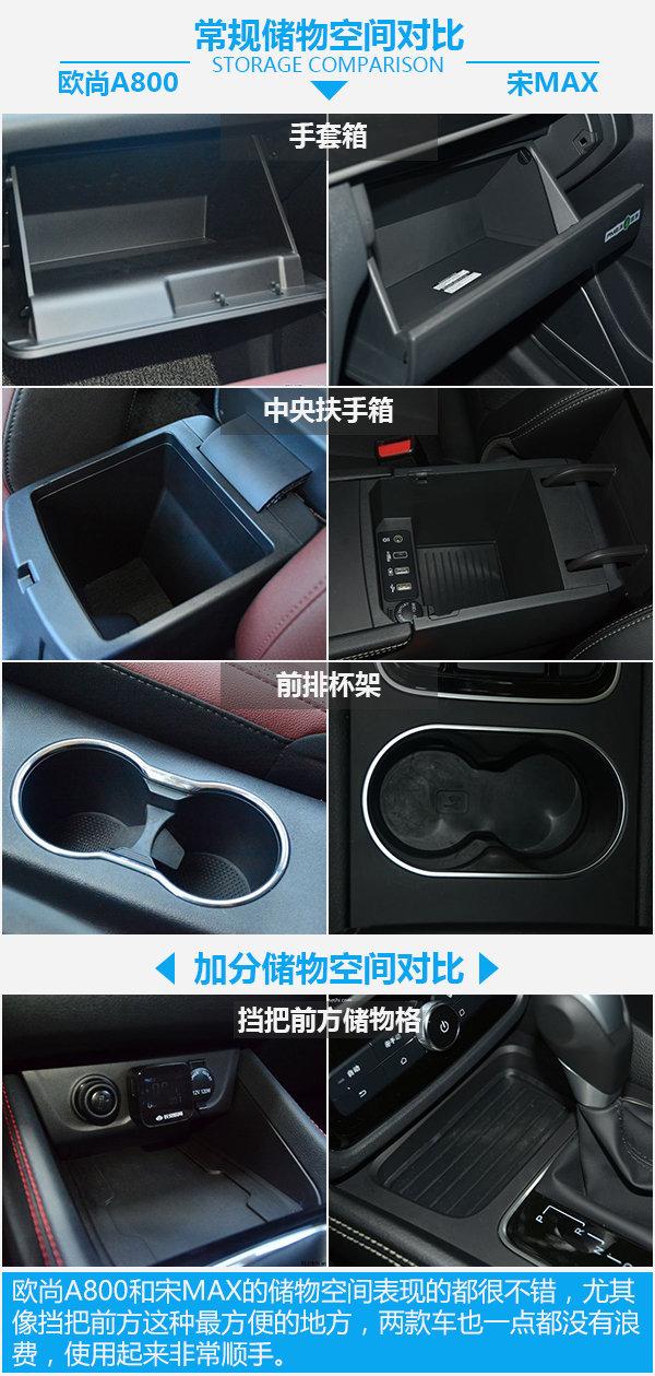 入门级MPV大PK 长安欧尚A800对比比亚迪宋MAX-图2