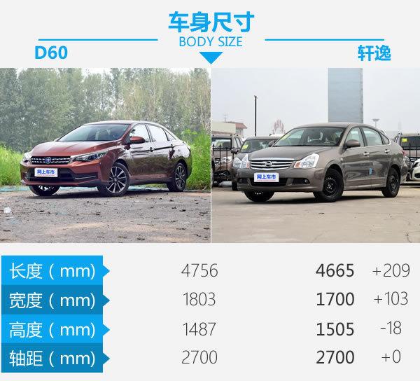 几部爱疯X就能买新车 启辰D60对比日产轩逸经典-图3