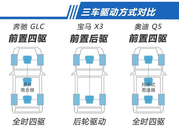 问:啥样才算科技感? 答:奔驰GLC吧-图6