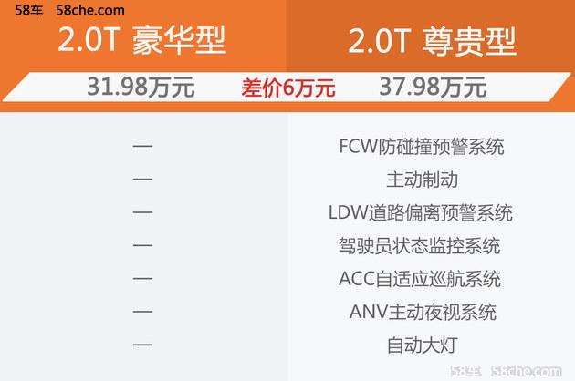红旗新H7购车手册 各车型配置差异分析
