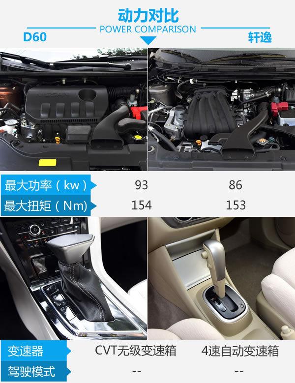 几部爱疯X就能买新车 启辰D60对比日产轩逸经典-图5