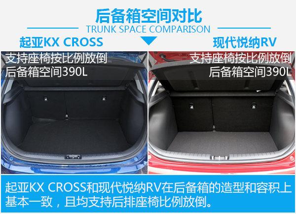 起亚KX CROSS对比现代悦纳RV-图7