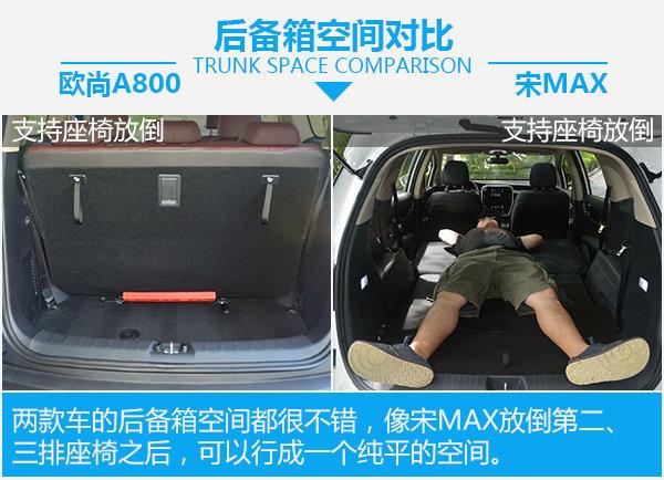 入门级MPV大PK 长安欧尚A800对比比亚迪宋MAX-图3
